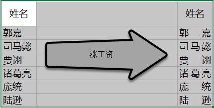 姓名自动对齐。Excel 如何设置斜线表头,多行转换成一行,下划线自动填充整个单元格。
