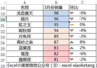 另类数据可视化。Excel 条件格式自动图形箭头标注环比数据涨跌幅,Excel 创建修改删除自定义条件格式规则